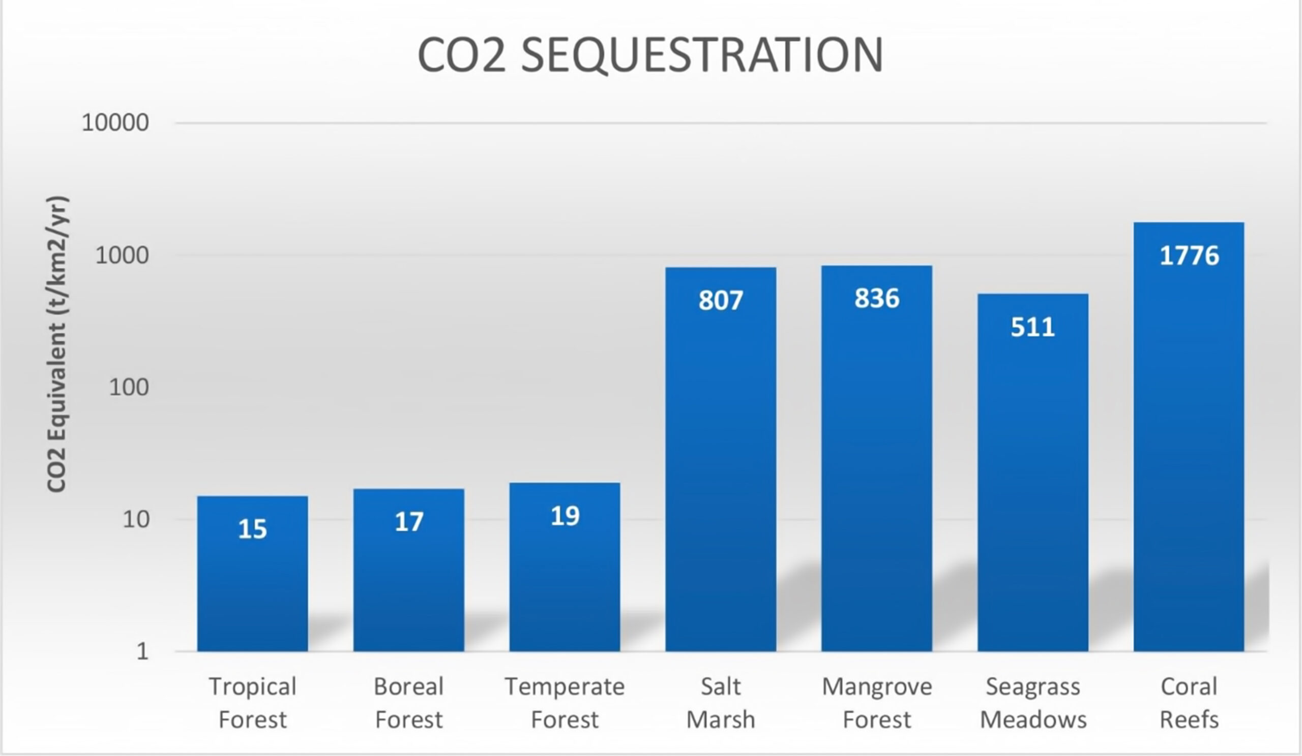 Mean long-term rates of carbon sequestration in CO2-Equivalents(tCO2/km2/yr) in soils in terrestrial forests, sediments in coastal vegetated ecosystems, and coral reefs. Rates do not include carbon liberated through calcification in these marine environments as these vary widely. Note the logarithmic scale of the y axis. Original data converted from: McLeod et al. 2011, Smith and Kinsey, 1976; Buddemeier and Smith, 1988; Kinsey and Hopley, 1991.